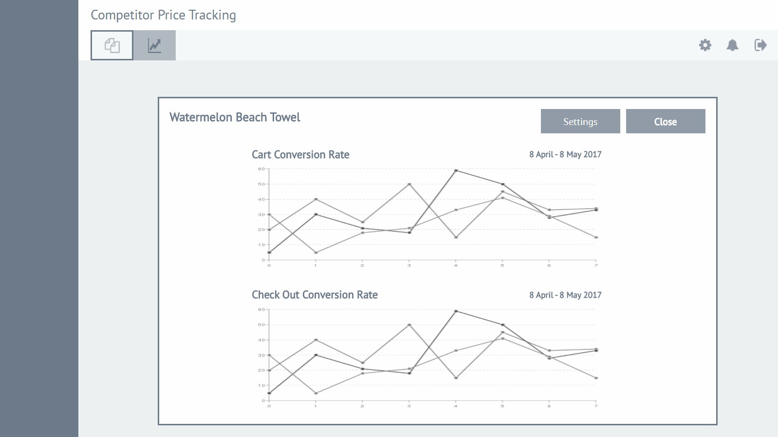 case study: wireframing - competitor tracking dashboard: conversion rate