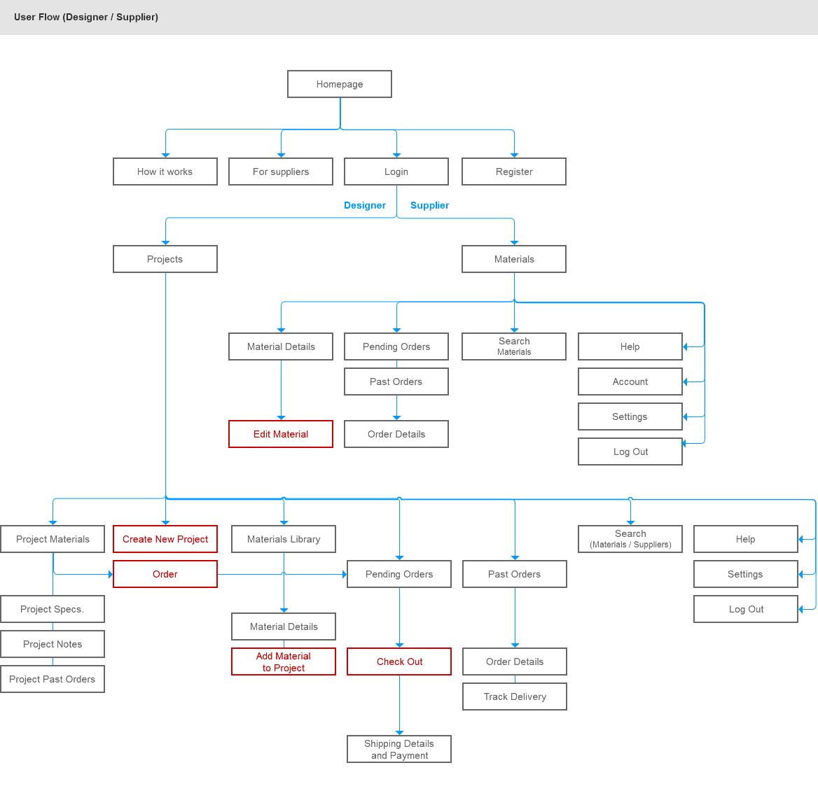 Designer Supplier Flow