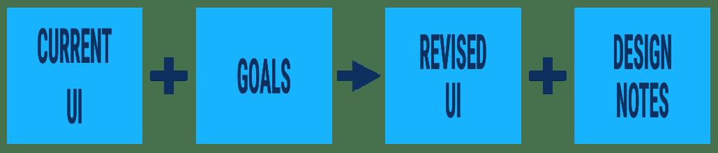 rapid ui improvements flowchart