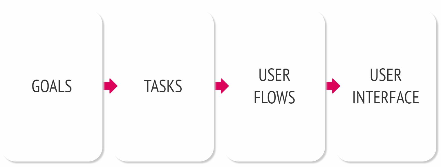 ui/ux review flowchart