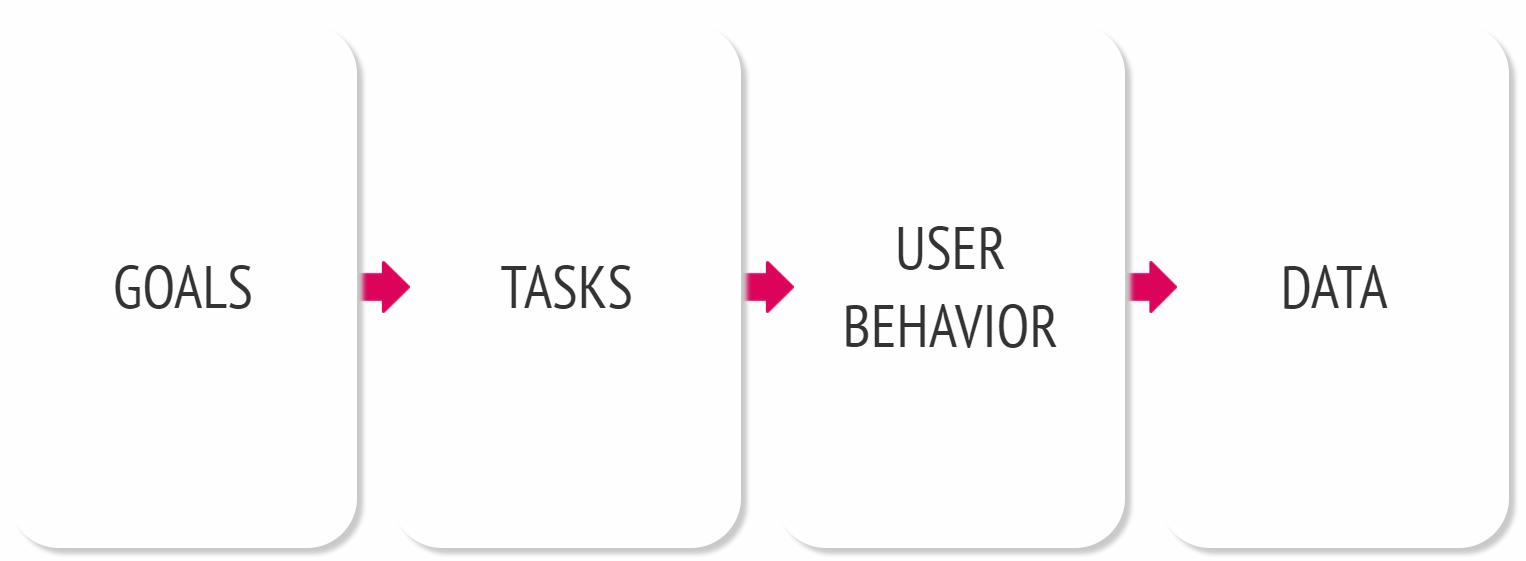 usability testing flowchart